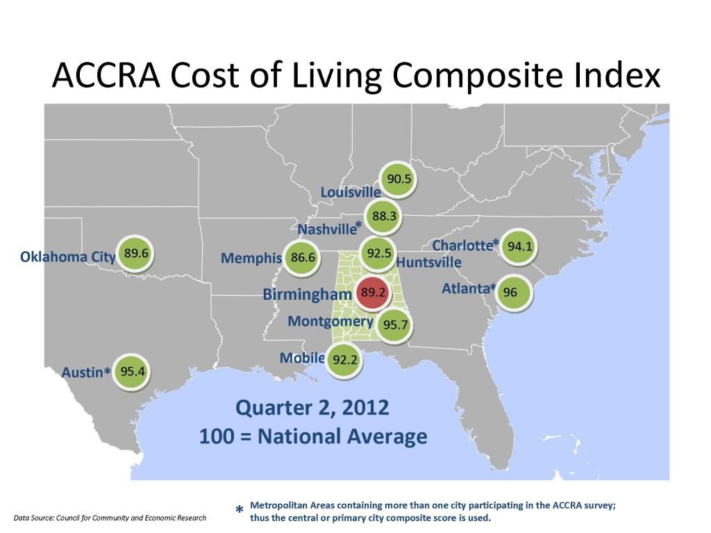 Cost of Living Composite Index Quarter 2, 2012